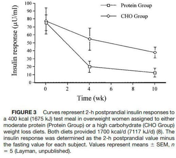 Whey Protein et Insuline
