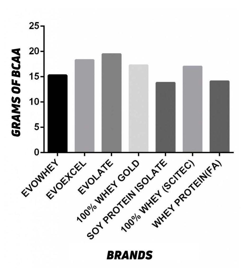 BCAA grams comparison