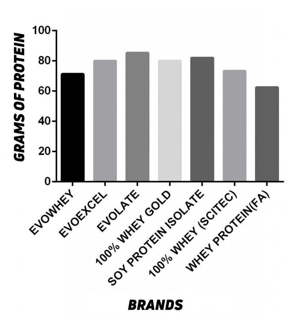 Protein Grams Comparison