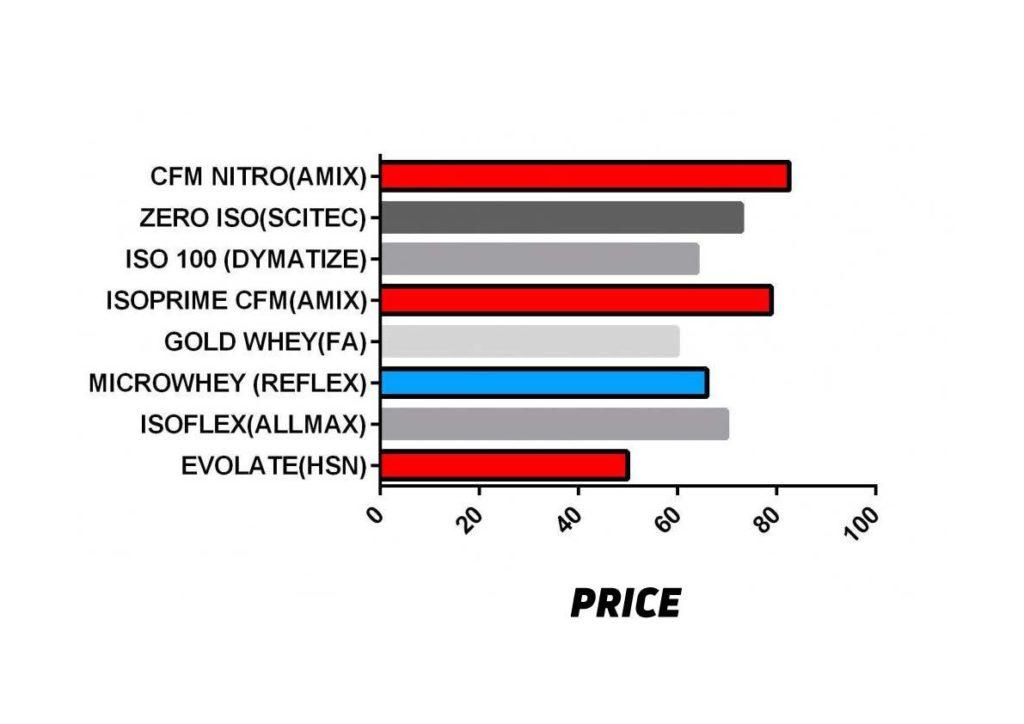 Price Comparison Whey