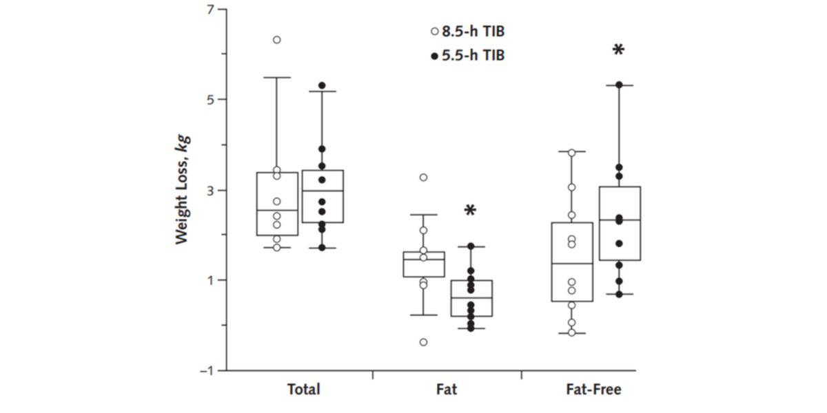 Gráfica efectos de la pérdida de peso