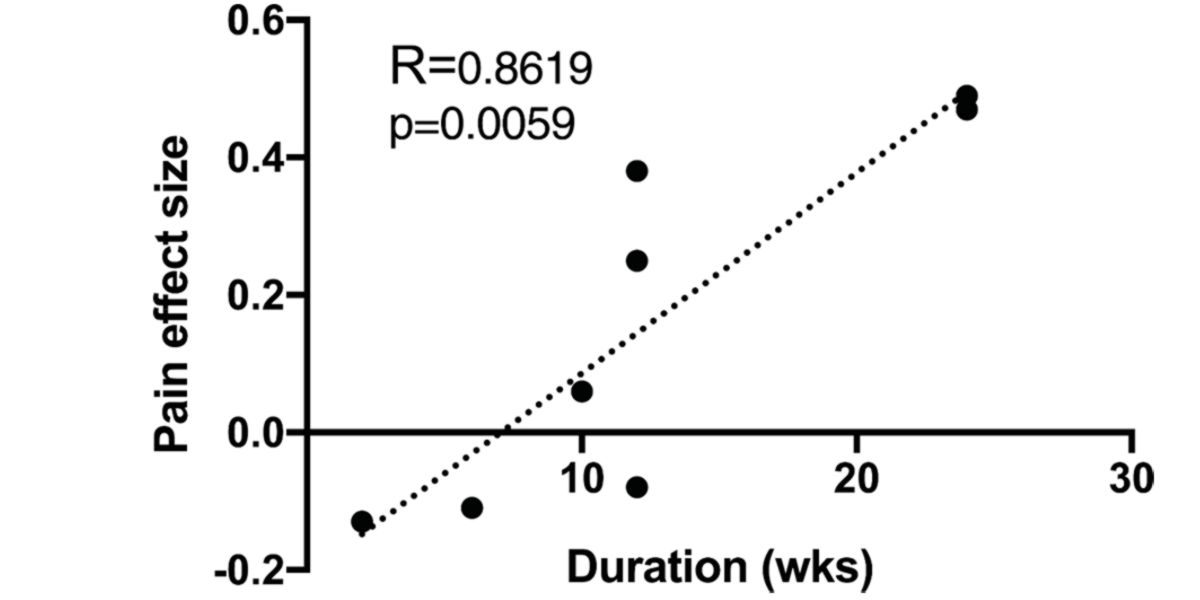 Relación lineal estadísticamente significativa entre la duración del ejercicio físico y la magnitud del dolor percibido.