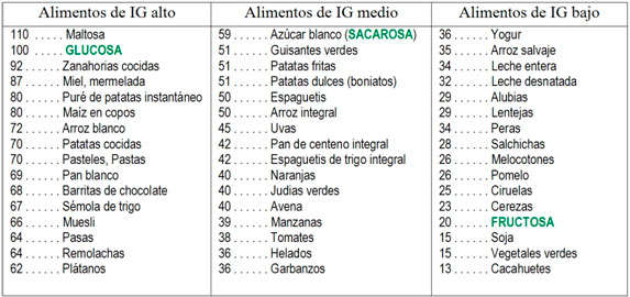tabla-indice-glucemico
