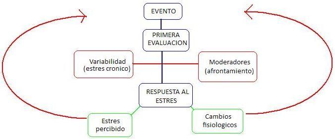 estres3
