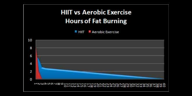 HIIT VS Aerobic