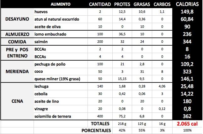 Coca zero pode na dieta cetogenica