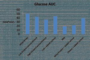dairy-glucose-auc