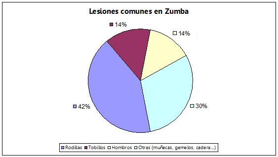 lesiones-zumba
