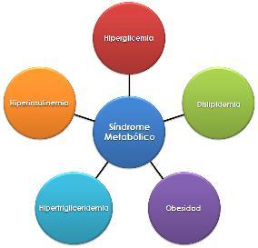 sindrome-metabolico