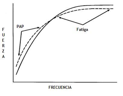 fuerza-y-frecuencia