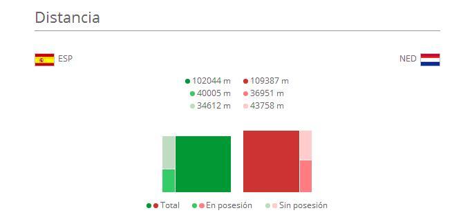 distancia-recorrida-españa-vs-holanda