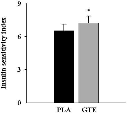 grafica-sensibilidad-insulinica