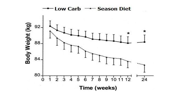 dieta-baja-en-carbos-vs-dieta-estacional