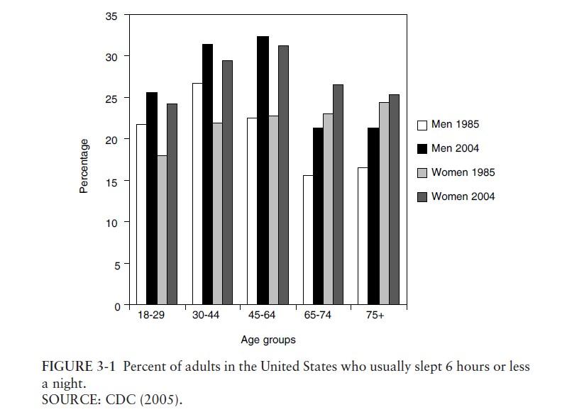 grafica-comparativa-sueño-vs-sexos