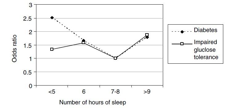 grafica-dormir-menos-de-6-horas