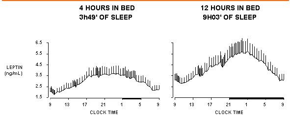 grafica-menos-de-4-horas-de-sueño