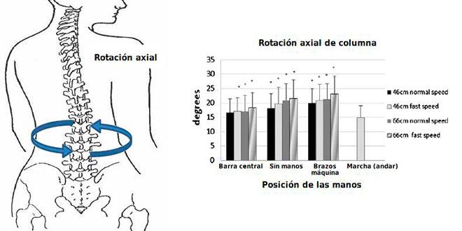 rotacion-axial-de-la-columna