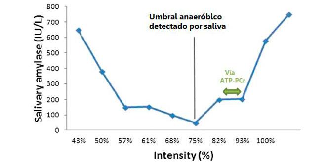 umbral-anaerobico-detectado-por-saliva