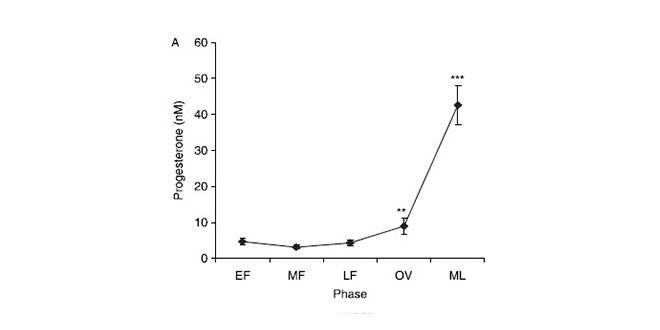 grafica-progesterona
