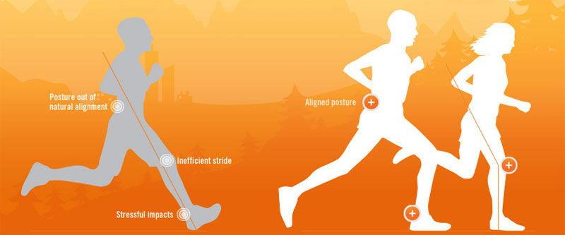 Gráfico sobre la postura de los corredores