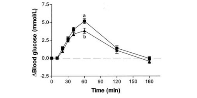 glucogeno-en-sangre
