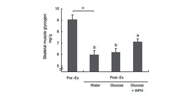 grafica-glucogeno