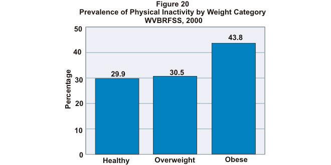 grafica-personas-sanas-vs-obesas