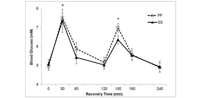 niveles-glucosa-en-el-tiempo