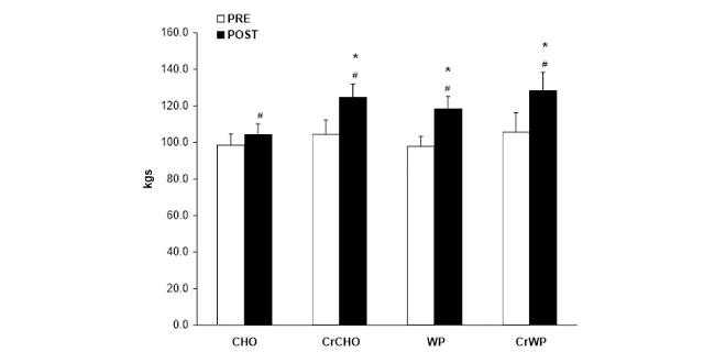 Máximo rendimiento Aislado de Proteína y Creatina