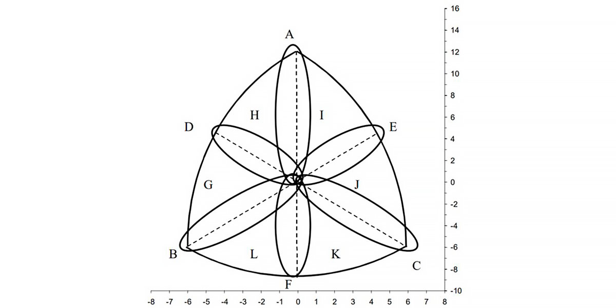 Distribución de los tipos de cuerpo en la somatocarta