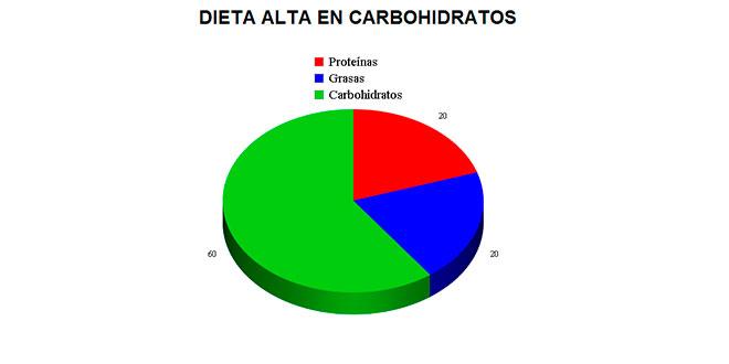 dieta-alta-carbohidratos