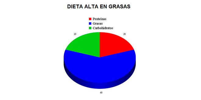 dieta-alta-grasas