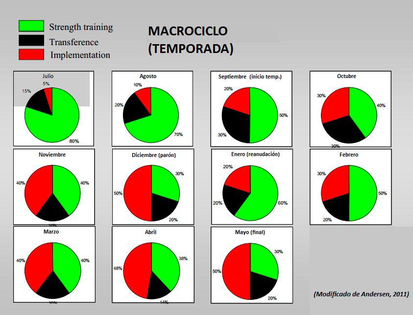 macrociclo de temporada
