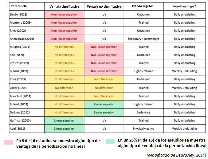 ventajas-no-lineal