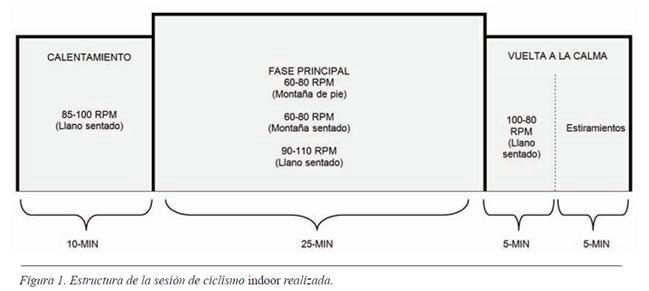 estructura-sesion-ciclo-indoor