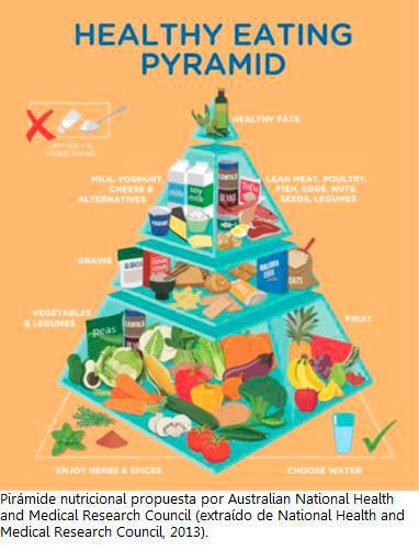 piramide-nutricional-2013