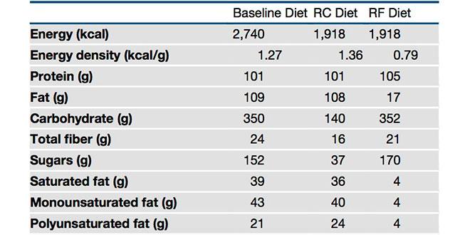 Perder peso: ¿recortar grasas o carbohidratos?