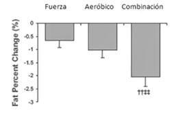 combinar-aerobico-fuerza