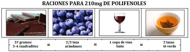 raciones-210mg-polifenoles