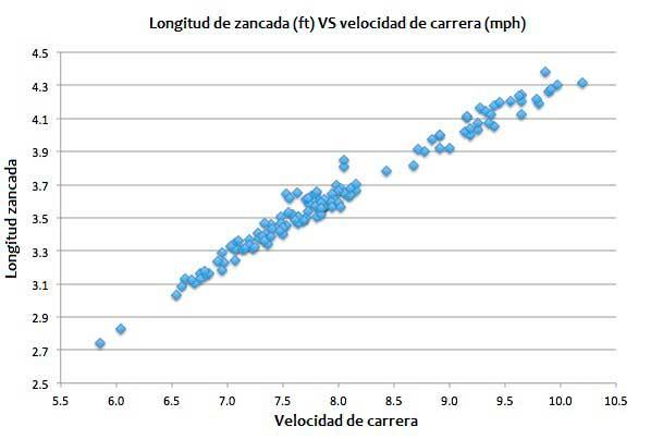 longitud-zancada-velocidad