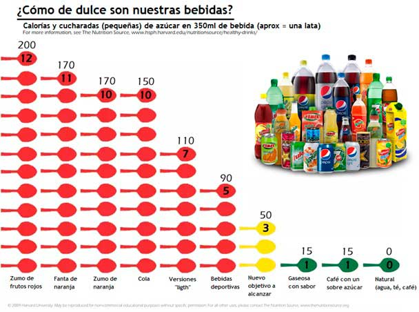 contenido-azucar-bebidas-comerciales