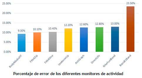 porcentaje-error-monitores-actividad