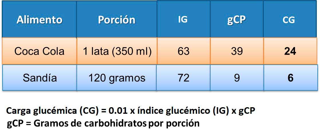 carga-glucemica