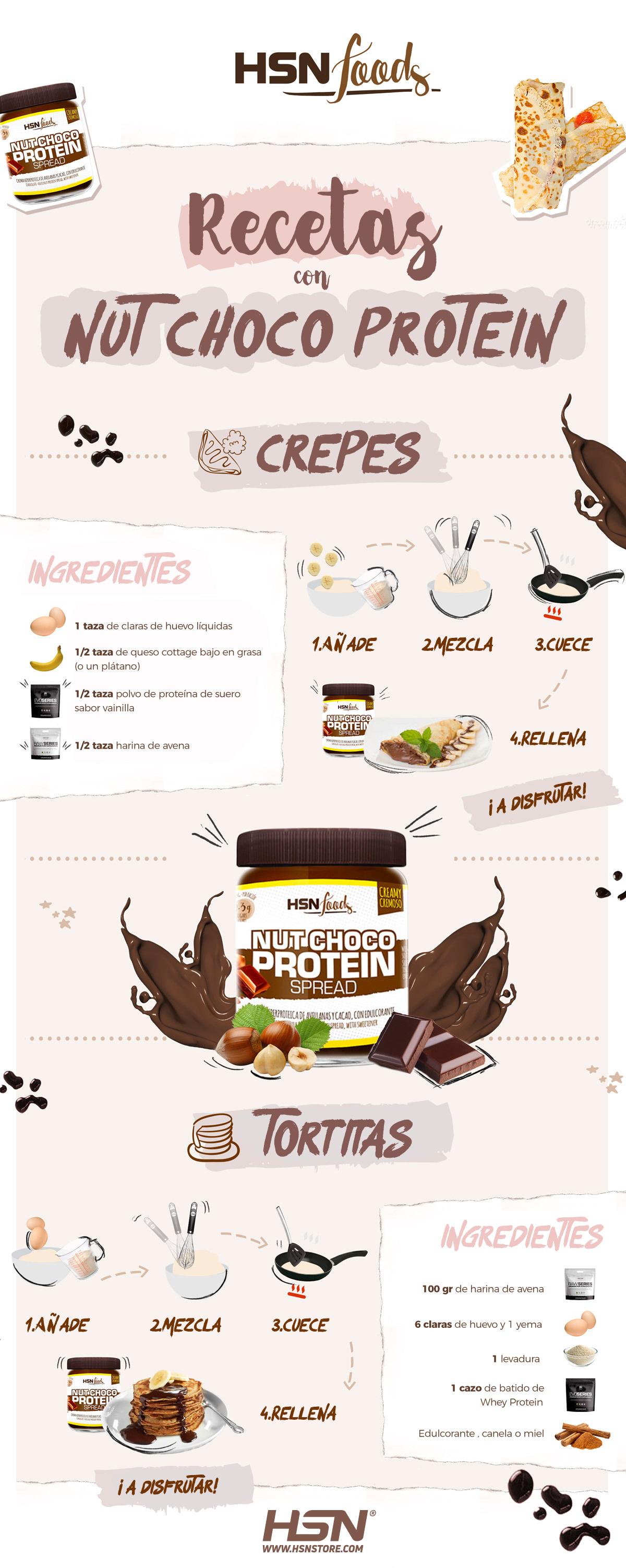 Infografía Recetas con NutChoco HSNfoods