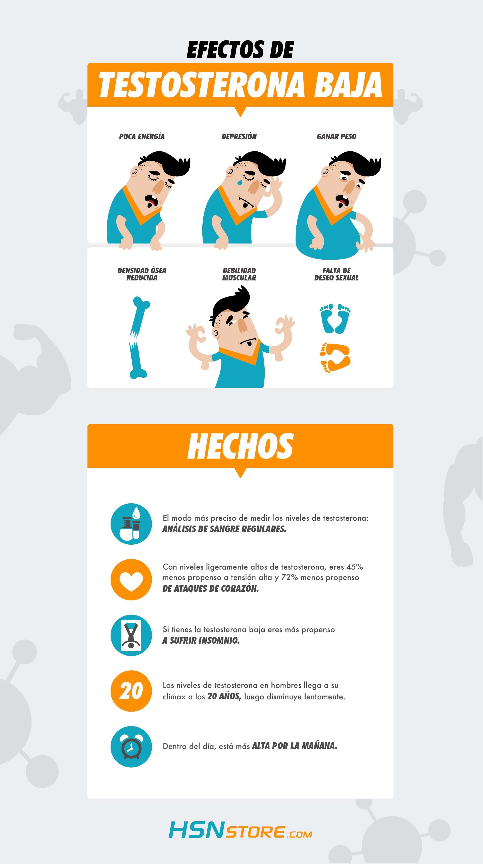 Efectos Testosterona Baja