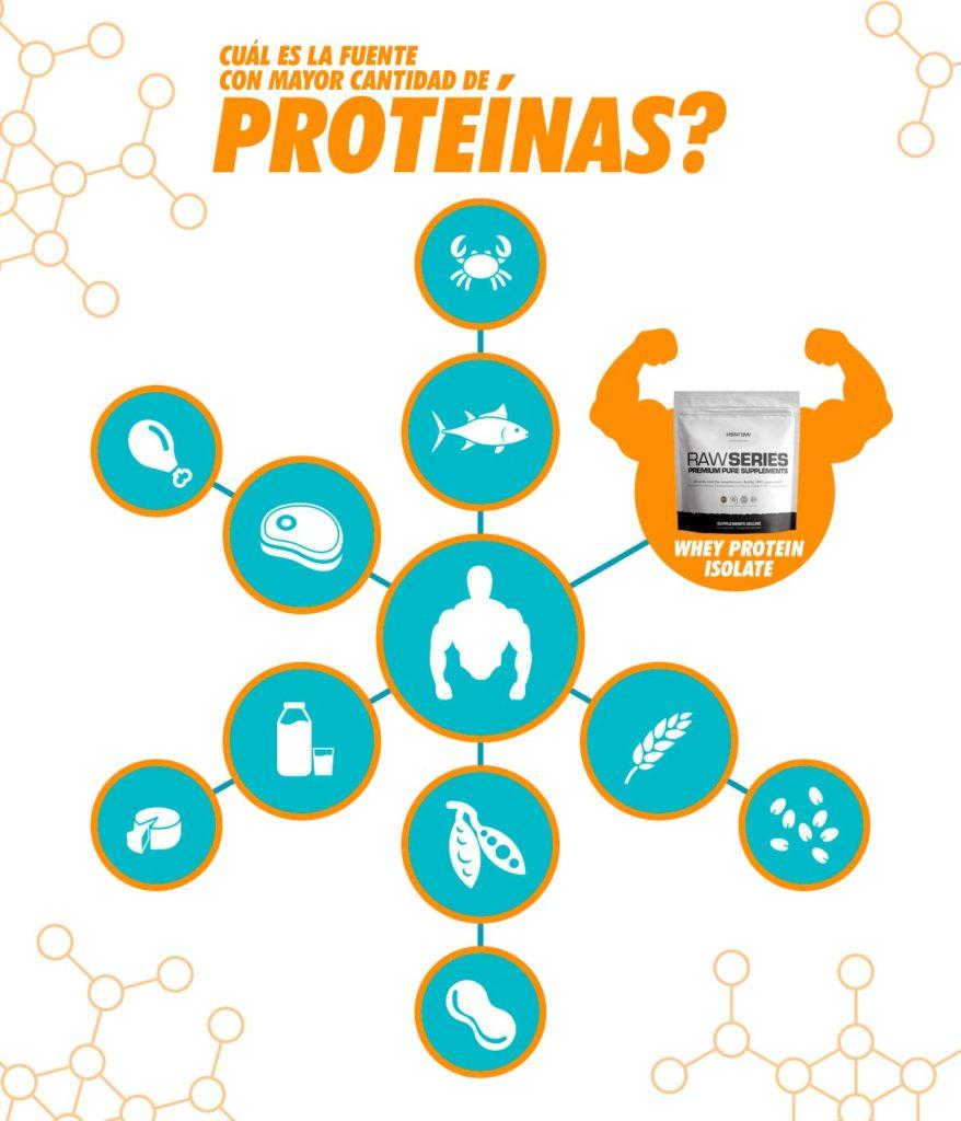 Alimento con mas proteína