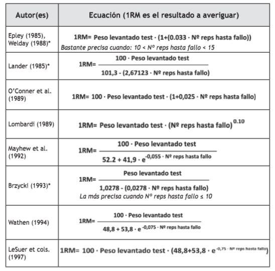 Ecuaciones para calcular la repeticion maxima