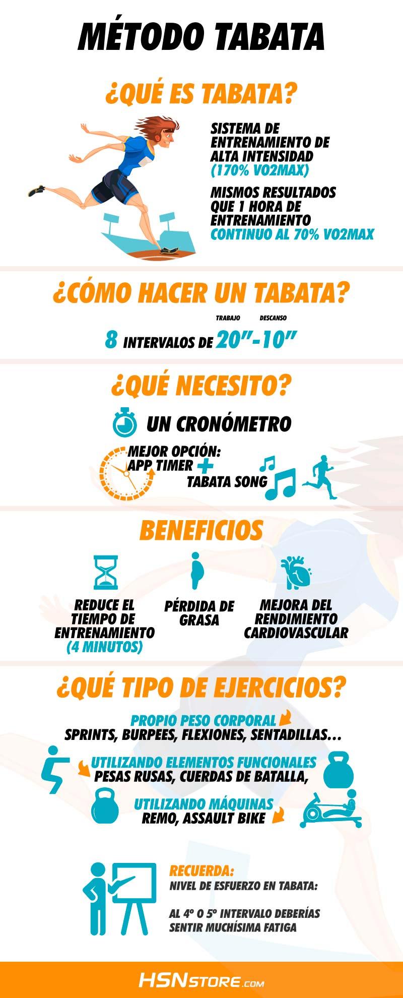 Circuito Quemagrasas : Método tabata: quema grasa en 4 minutos