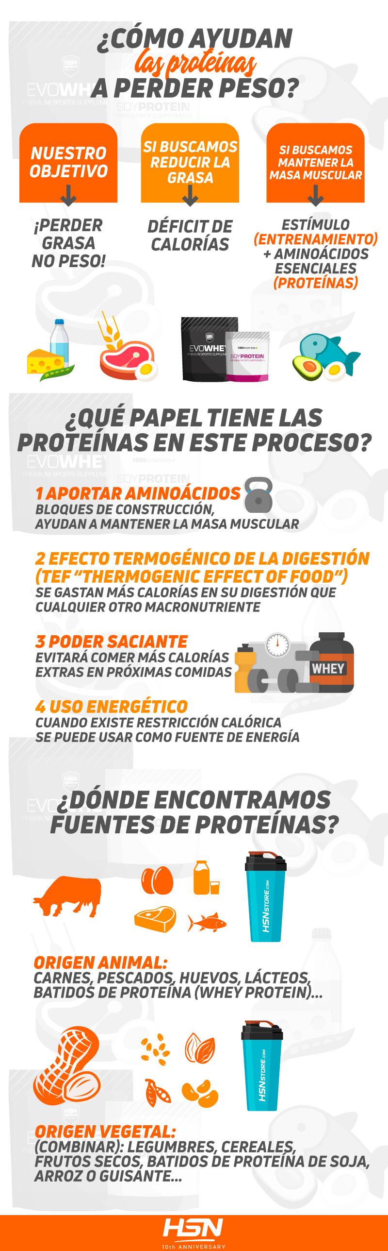 ¿Ayudan las proteínas a perder peso?