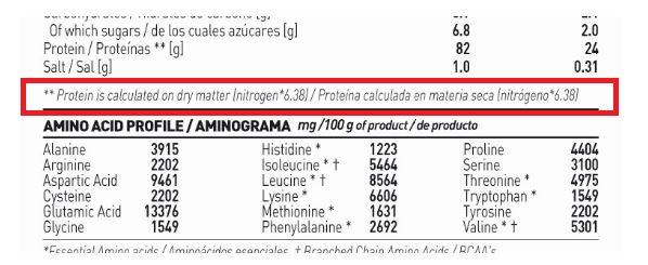 tabla proteína HSN